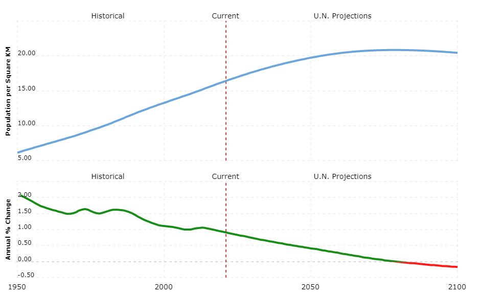 argentina population density