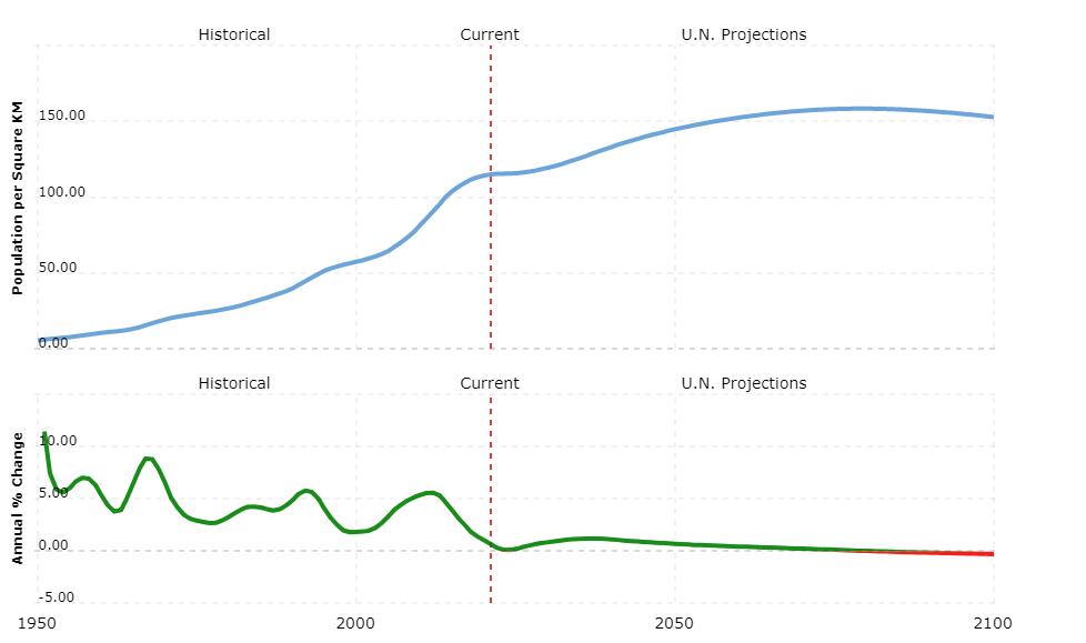 jordan population density