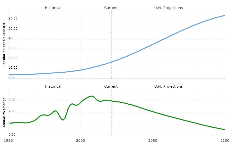 mali population density