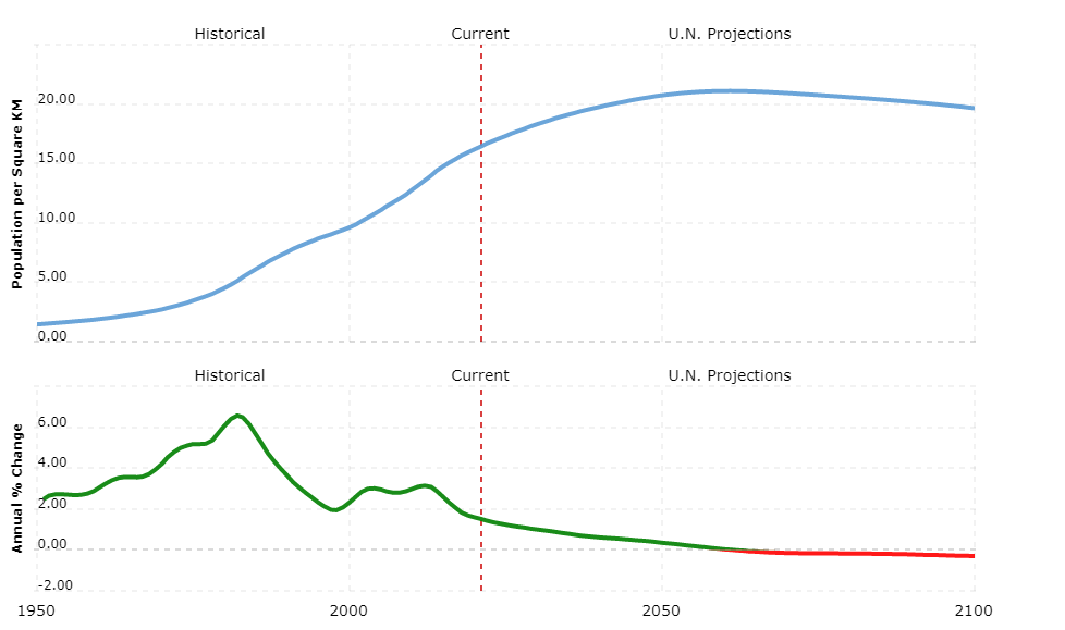 saudi arabia population density