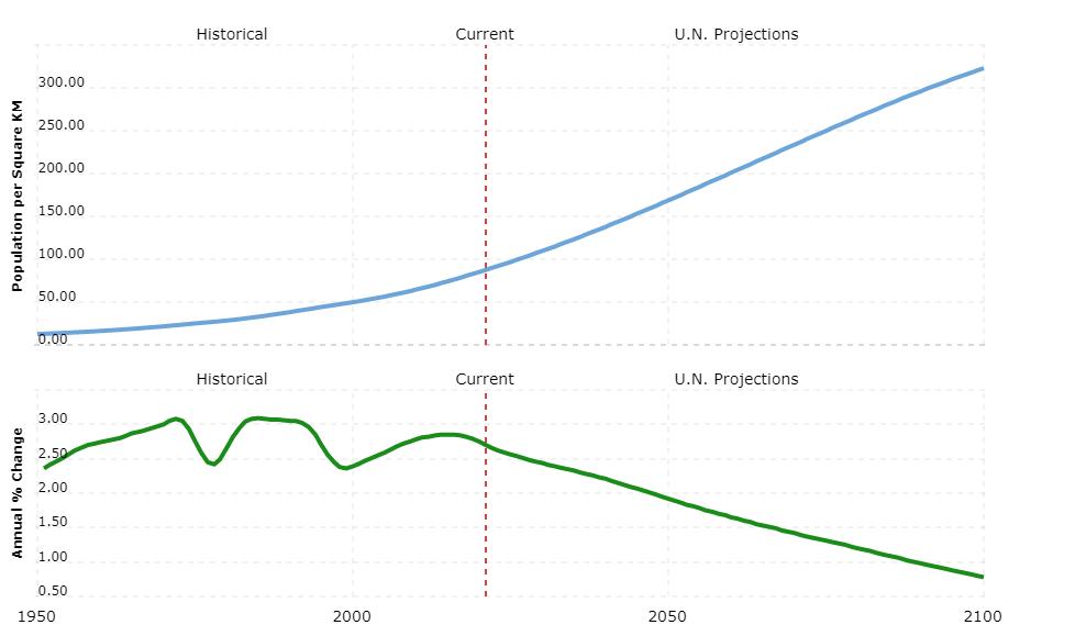 senegal population density