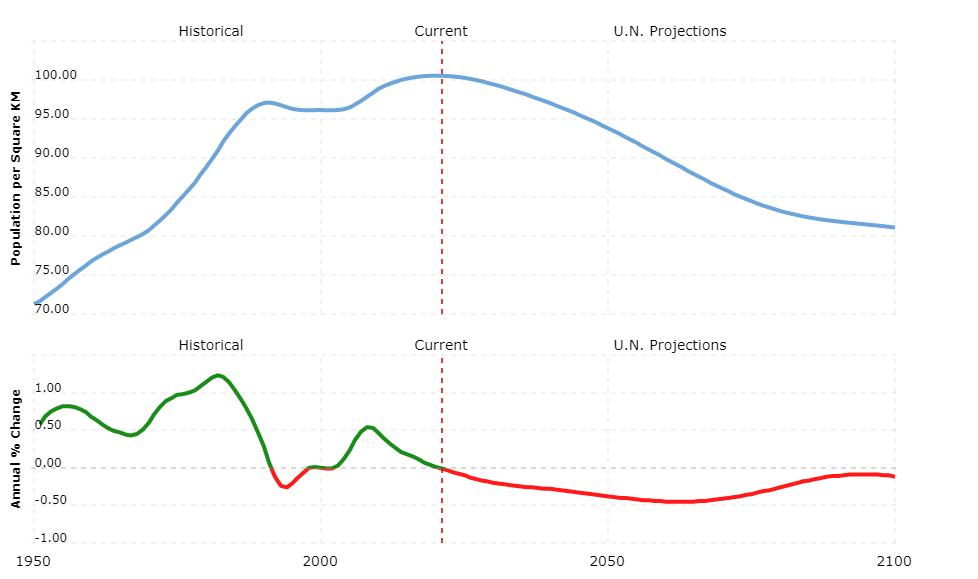 slovenia population density