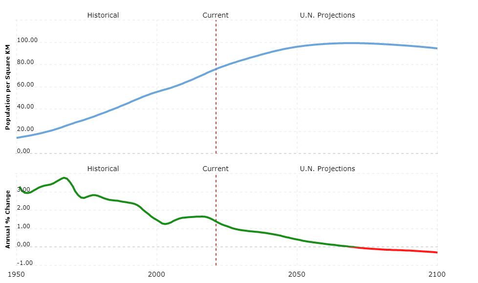 uzbekistan population density