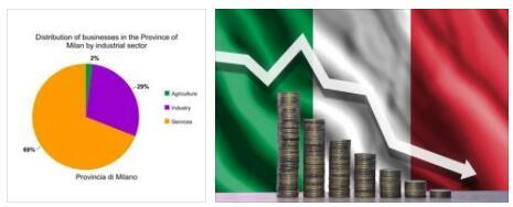 Italy Economic Sectors